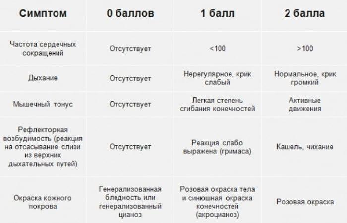 шкала новорожденных детей апгар